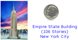 The 106 story Empire State building in comparison to a dime.